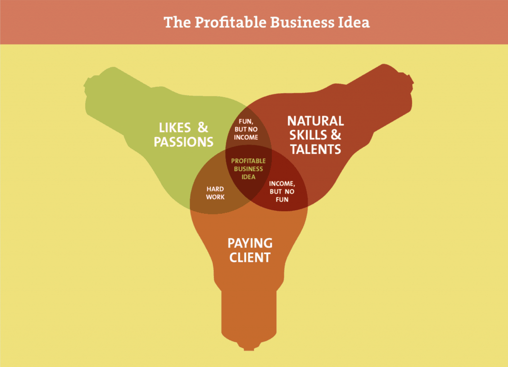 The Profitable Business Idea