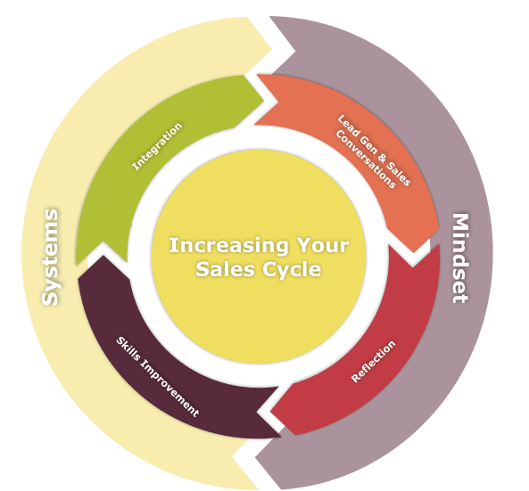 Increasing Your Sales Cycle Level 2