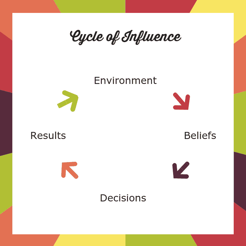 Cycle of Influence