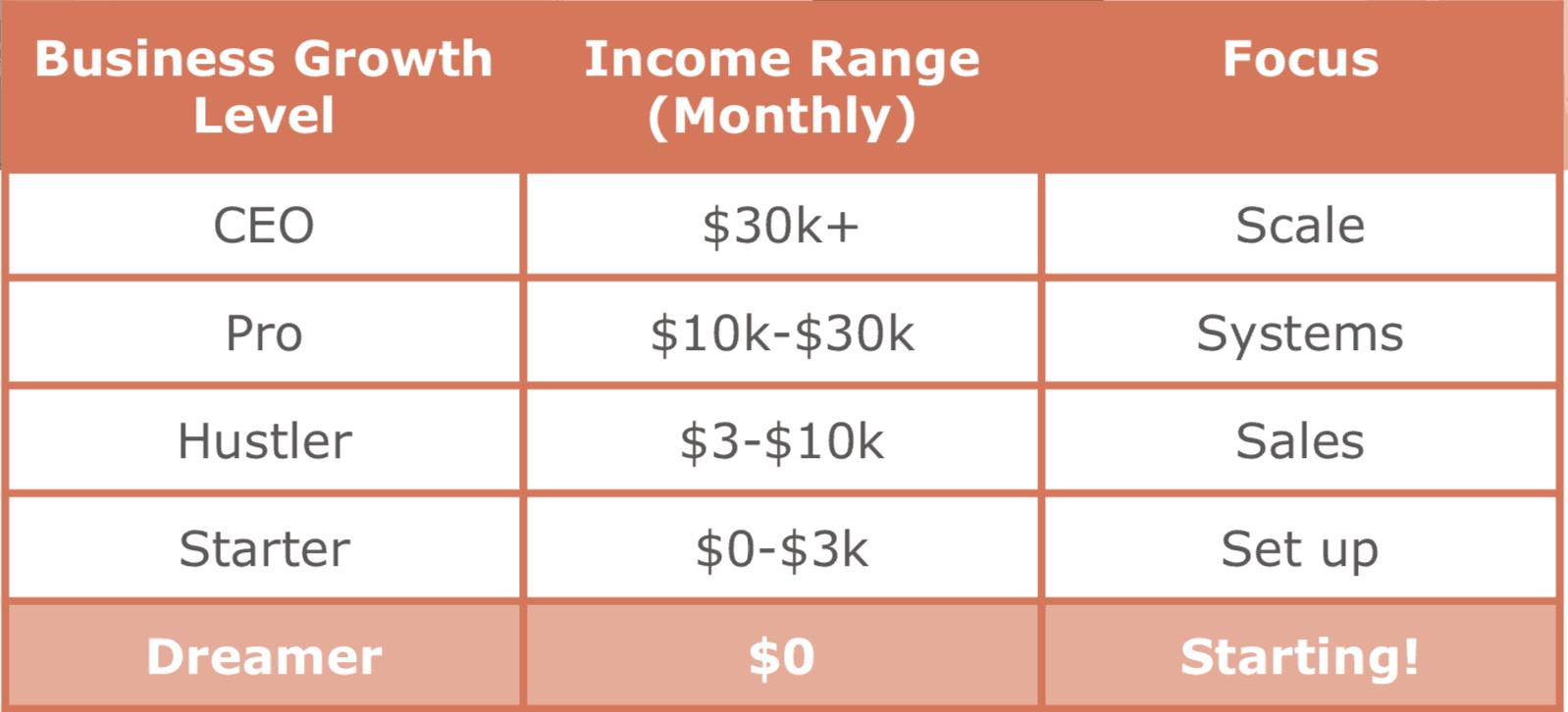 Dreamer-Online-Business-Growth-Ladder