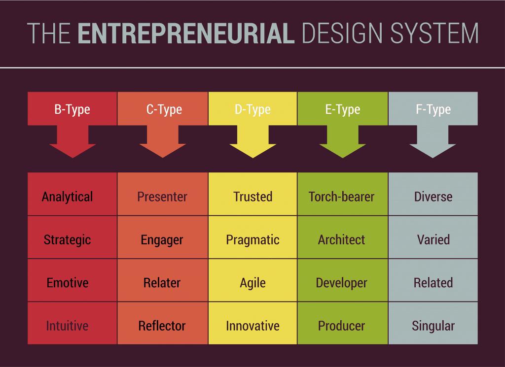 The Entrepreneurial Design System