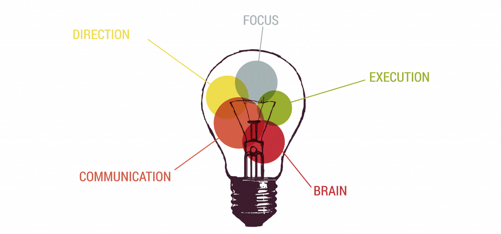 Entrepreneurial Design Labeled Lightbulb V2